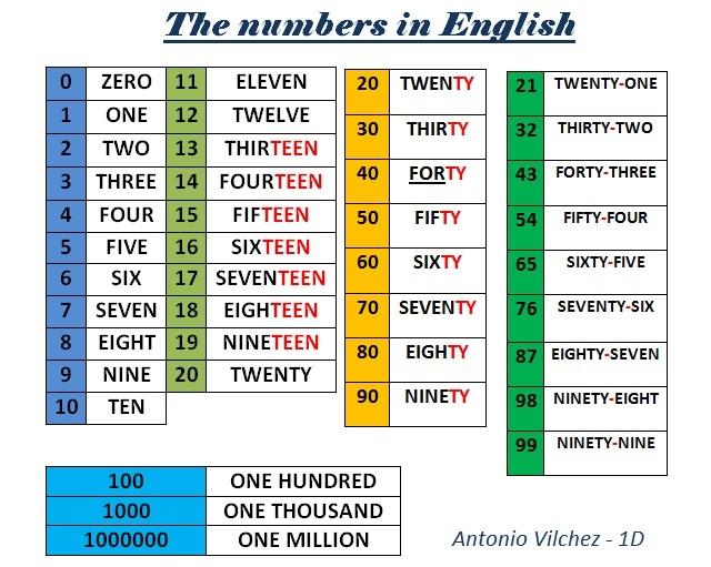 Учим английский язык с нуля Задания по английскому языку